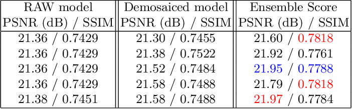 Figure 2 for AWNet: Attentive Wavelet Network for Image ISP