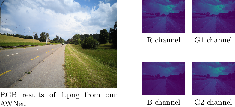 Figure 1 for AWNet: Attentive Wavelet Network for Image ISP