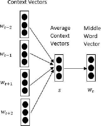 Figure 1 for Category Enhanced Word Embedding