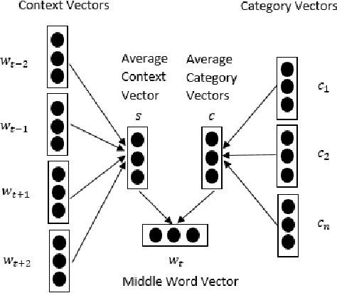 Figure 3 for Category Enhanced Word Embedding