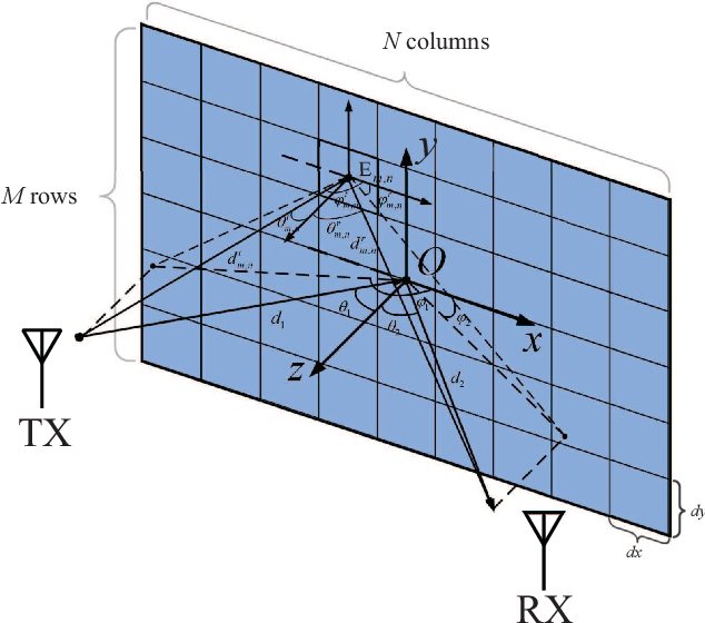 Figure 1 for A Received Power Model for Reconfigurable Intelligent Surface and Measurement-based Validations