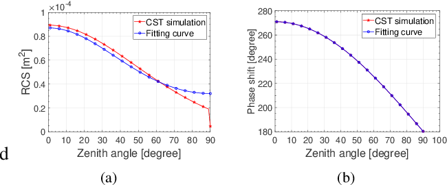 Figure 2 for A Received Power Model for Reconfigurable Intelligent Surface and Measurement-based Validations