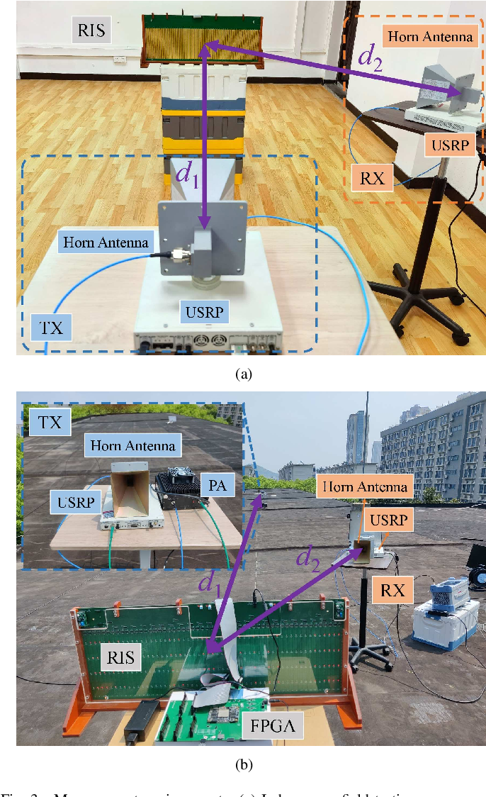 Figure 3 for A Received Power Model for Reconfigurable Intelligent Surface and Measurement-based Validations