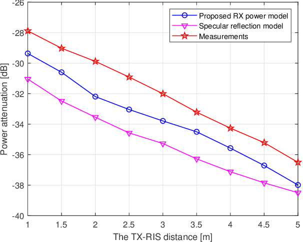 Figure 4 for A Received Power Model for Reconfigurable Intelligent Surface and Measurement-based Validations