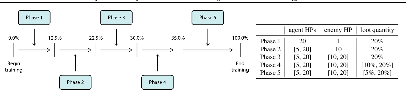 Figure 4 for DeepCrawl: Deep Reinforcement Learning for Turn-based Strategy Games