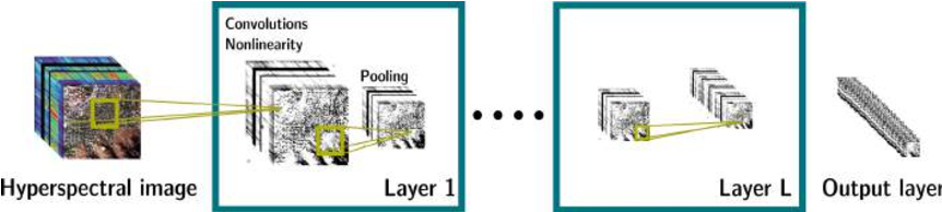 Figure 1 for Unsupervised Deep Feature Extraction for Remote Sensing Image Classification
