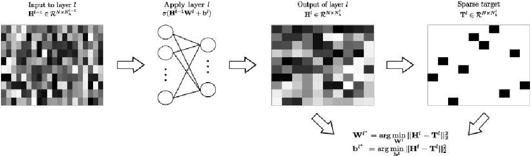 Figure 2 for Unsupervised Deep Feature Extraction for Remote Sensing Image Classification