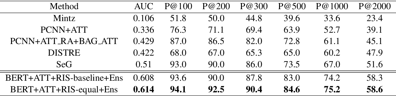 Figure 2 for A Sample-Based Training Method for Distantly Supervised Relation Extraction with Pre-Trained Transformers
