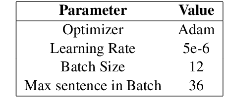 Figure 3 for A Sample-Based Training Method for Distantly Supervised Relation Extraction with Pre-Trained Transformers