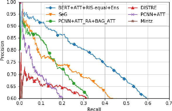 Figure 4 for A Sample-Based Training Method for Distantly Supervised Relation Extraction with Pre-Trained Transformers