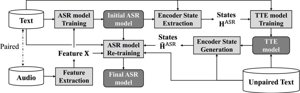 Figure 1 for Back-Translation-Style Data Augmentation for End-to-End ASR