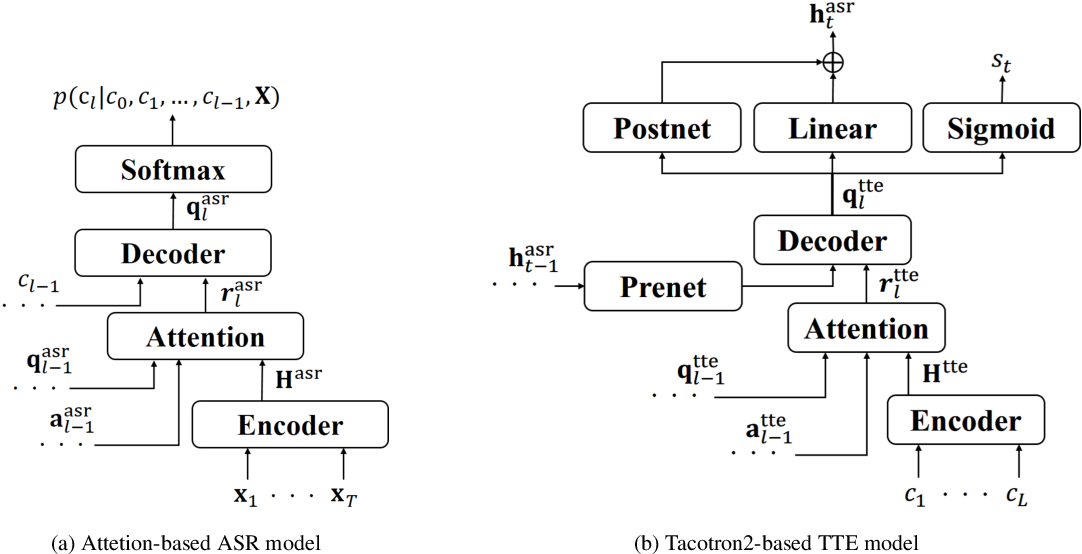 Figure 3 for Back-Translation-Style Data Augmentation for End-to-End ASR