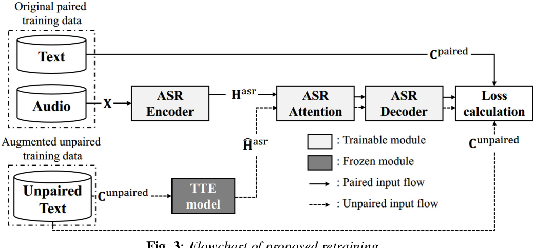 Figure 4 for Back-Translation-Style Data Augmentation for End-to-End ASR