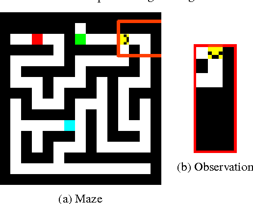 Figure 3 for Neural Map: Structured Memory for Deep Reinforcement Learning