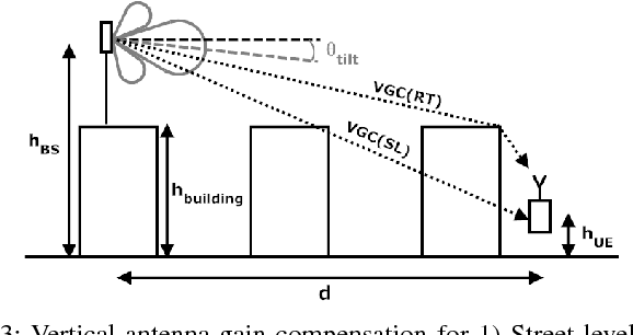 Figure 3 from A Geometrical-Based Vertical Gain Correction for