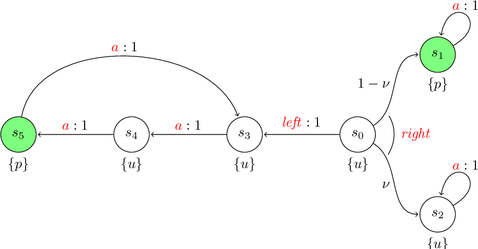 Figure 4 for Reinforcement Learning for Temporal Logic Control Synthesis with Probabilistic Satisfaction Guarantees