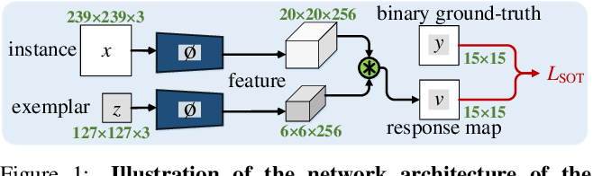 Figure 1 for A Unified Object Motion and Affinity Model for Online Multi-Object Tracking