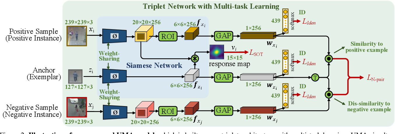 Figure 3 for A Unified Object Motion and Affinity Model for Online Multi-Object Tracking