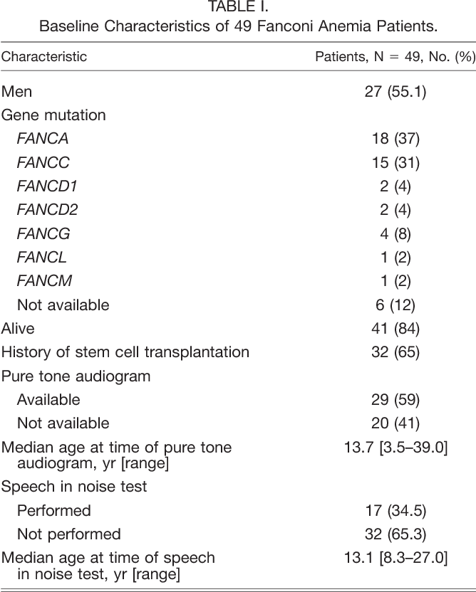 Hearing loss and speech perception in noise difficulties in