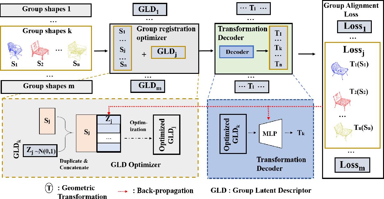 Figure 1 for GP-Aligner: Unsupervised Non-rigid Groupwise Point Set Registration Based On Optimized Group Latent Descriptor