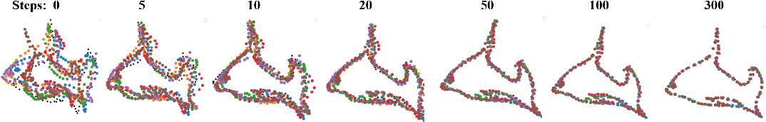 Figure 2 for GP-Aligner: Unsupervised Non-rigid Groupwise Point Set Registration Based On Optimized Group Latent Descriptor
