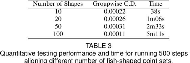 Figure 4 for GP-Aligner: Unsupervised Non-rigid Groupwise Point Set Registration Based On Optimized Group Latent Descriptor