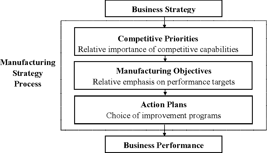 PDF] Competitive manufacturing strategies for the manufacturing