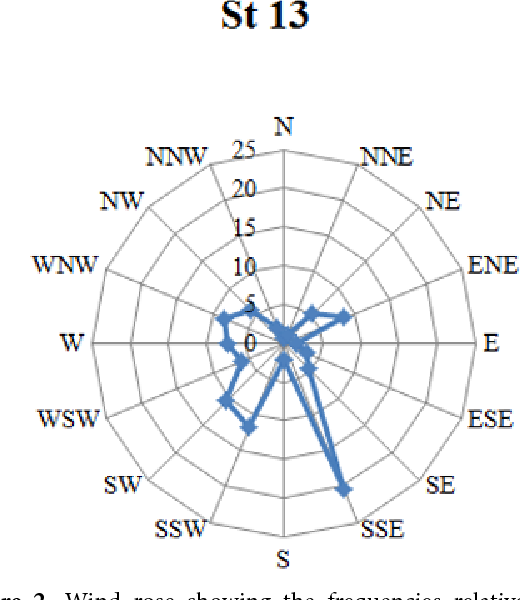 Figure 2 from Local wind monitoring matched with lichen Pseudevernia