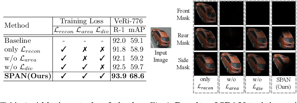 Figure 2 for Orientation-aware Vehicle Re-identification with Semantics-guided Part Attention Network