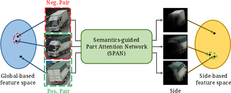 Figure 1 for Orientation-aware Vehicle Re-identification with Semantics-guided Part Attention Network