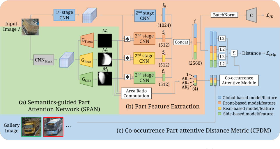 Figure 4 for Orientation-aware Vehicle Re-identification with Semantics-guided Part Attention Network