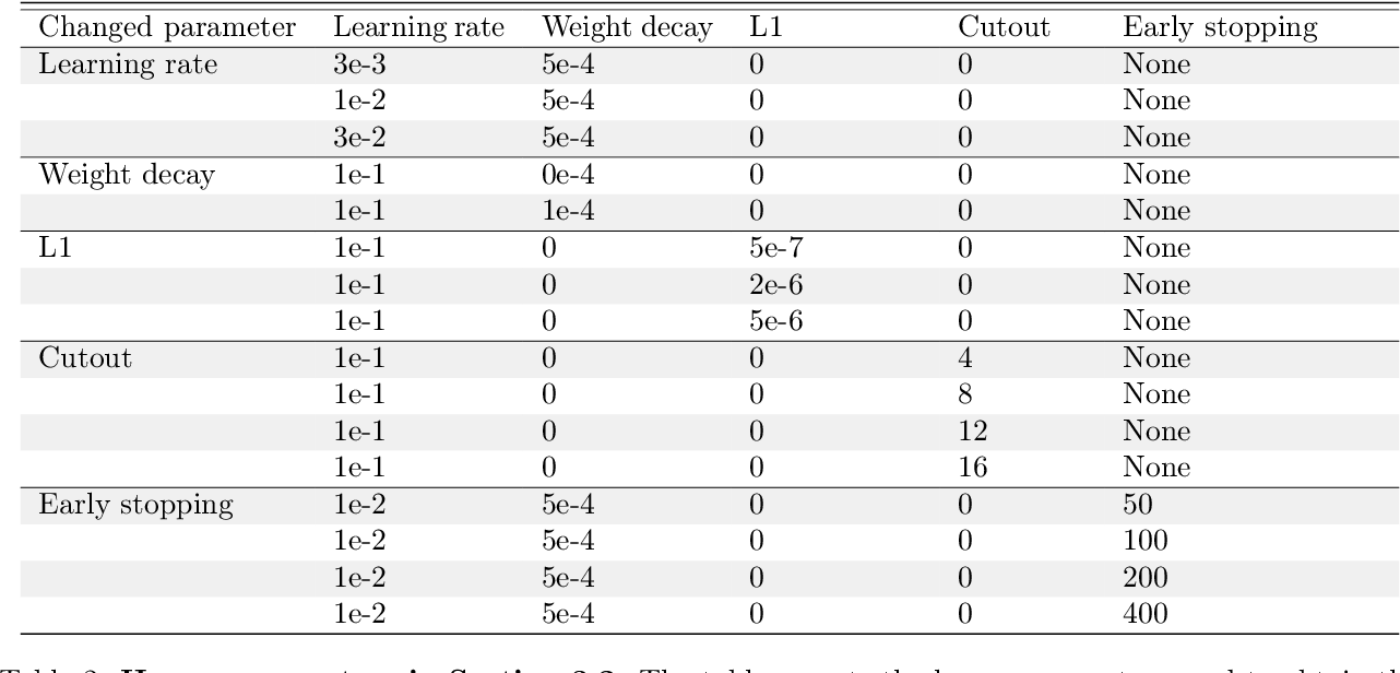 Figure 4 for Boundary thickness and robustness in learning models
