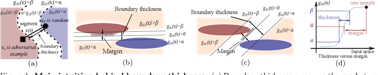 Figure 1 for Boundary thickness and robustness in learning models