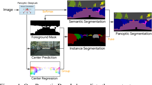 Figure 1 for Panoptic-DeepLab: A Simple, Strong, and Fast Baseline for Bottom-Up Panoptic Segmentation