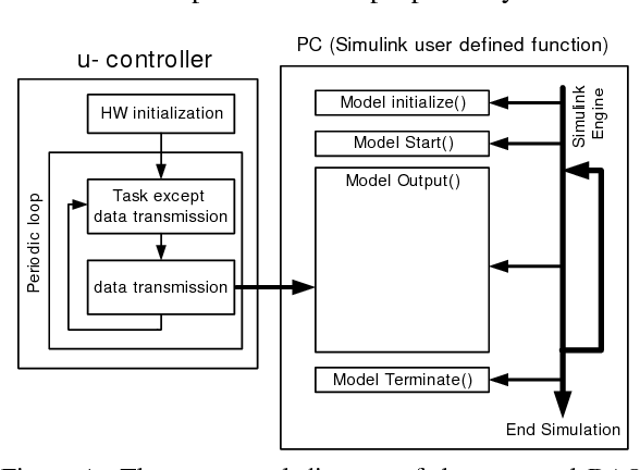 Figure 6 from Development of a Cost-effective Data