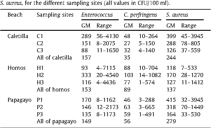 Table 2 Geometric-mean concentrations (GM) and ranges for Enterococcus, C. perfringens, and S. aureus, for the different sampling sites (all values in CFU/100 ml).