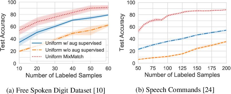 Figure 1 for Semi-supervised Batch Active Learning via Bilevel Optimization