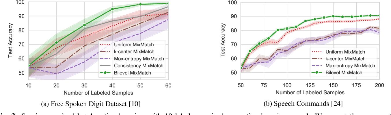 Figure 4 for Semi-supervised Batch Active Learning via Bilevel Optimization