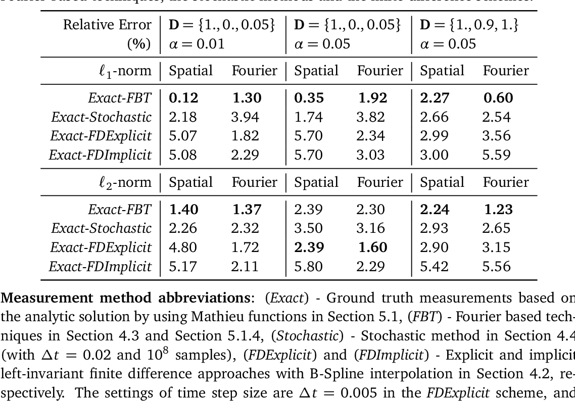 Figure 2 for Numerical Approaches for Linear Left-invariant Diffusions on SE(2), their Comparison to Exact Solutions, and their Applications in Retinal Imaging