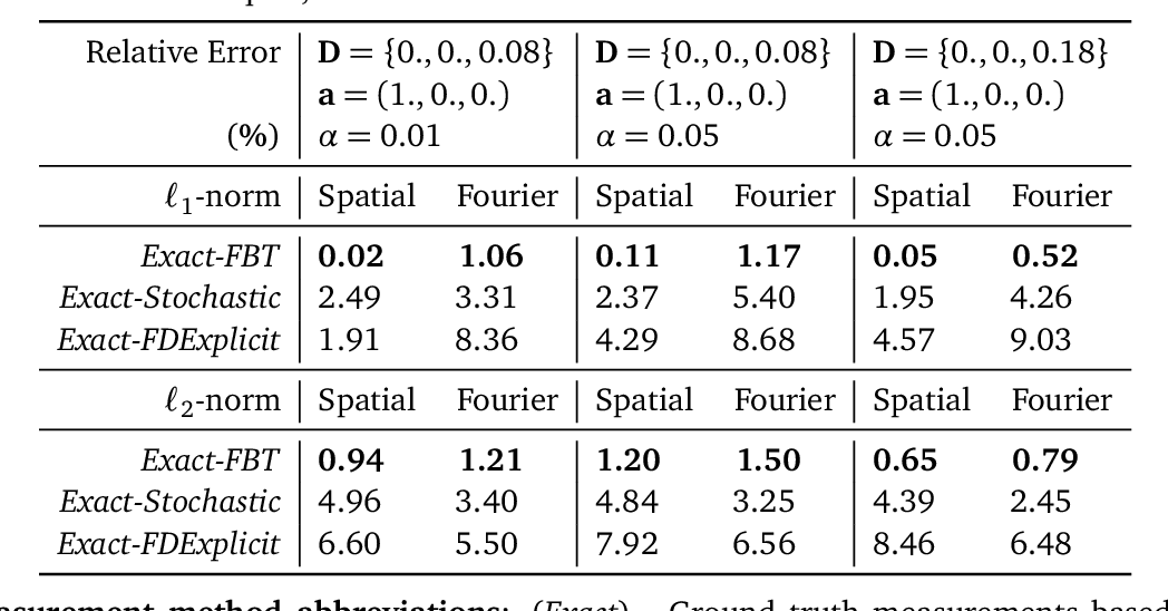 Figure 4 for Numerical Approaches for Linear Left-invariant Diffusions on SE(2), their Comparison to Exact Solutions, and their Applications in Retinal Imaging