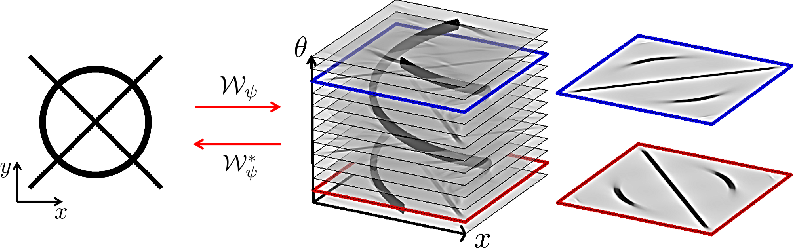 Figure 3 for Numerical Approaches for Linear Left-invariant Diffusions on SE(2), their Comparison to Exact Solutions, and their Applications in Retinal Imaging
