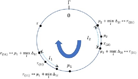 Figure 1 for Statistical Robust Chinese Remainder Theorem for Multiple Numbers: Wrapped Gaussian Mixture Model