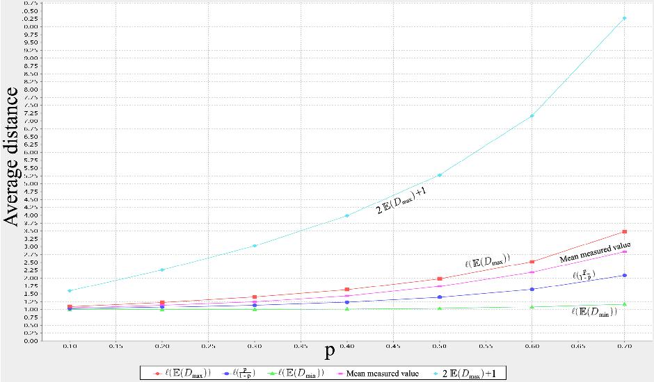 Average path length - Semantic Scholar