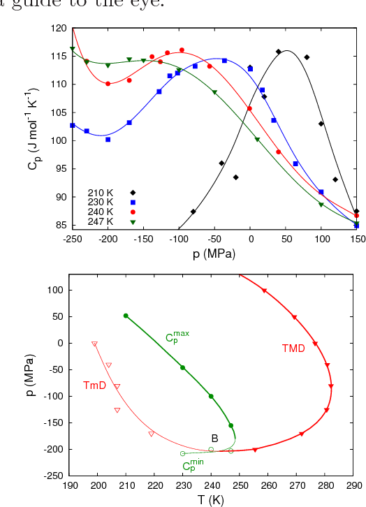 FIG. 5: Top: Heat capacity at constant pressure along isotherms. Bottom: Locus of Cp extrema together with the curve of density extrema. Both lines intersect at point B separating the TMD and TmD. The curves are a guide to the eye.