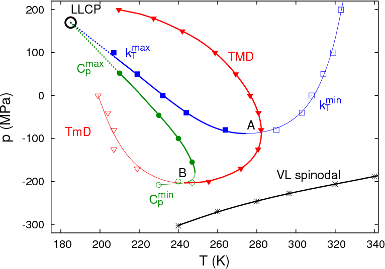 FIG. 7: Comprehensive scenario relating thermodynamic water anomalies and the vapor-liquid spinodal. Dashed lines are an extension of the loci of κT and Cp maxima up to the proposed location of the LLCP.36,62