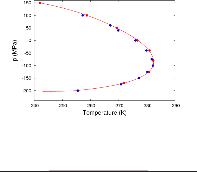 FIG. 11: Locus of the maximum density temperatures for systems made of 500 (blue) and 4000 water molecules (red).