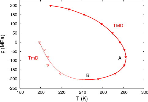 FIG. 2: Locus of density maxima (TMD, thick line) and minima (TmD, thin line). Points A and B mark the turning point of the TMD curve and the point at which the TMD and TmD lines meet, respectively.