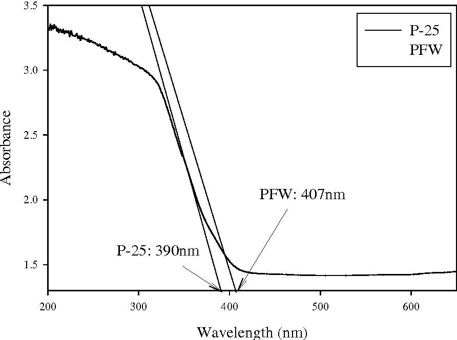Figure 9 From Preparation Of Titanium Dioxide Tio2 From Sludge