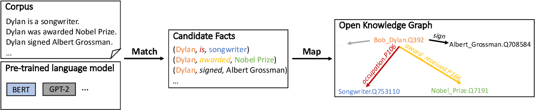 Figure 1 for Language Models are Open Knowledge Graphs