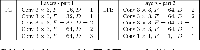 Figure 1 for Evaluating Crowd Density Estimators via Their Uncertainty Bounds